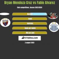 Bryan Mendoza Cruz vs Fabio Alvarez h2h player stats