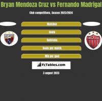 Bryan Mendoza Cruz vs Fernando Madrigal h2h player stats