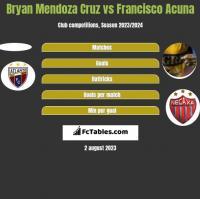 Bryan Mendoza Cruz vs Francisco Acuna h2h player stats