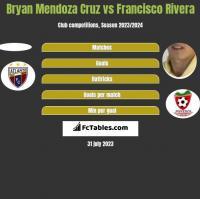 Bryan Mendoza Cruz vs Francisco Rivera h2h player stats