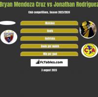 Bryan Mendoza Cruz vs Jonathan Rodriguez h2h player stats