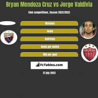 Bryan Mendoza Cruz vs Jorge Valdivia h2h player stats