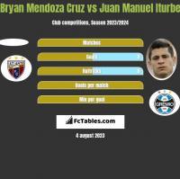 Bryan Mendoza Cruz vs Juan Manuel Iturbe h2h player stats