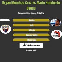 Bryan Mendoza Cruz vs Mario Humberto Osuna h2h player stats