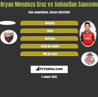 Bryan Mendoza Cruz vs Sebastian Saucedo h2h player stats