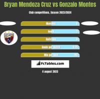 Bryan Mendoza Cruz vs Gonzalo Montes h2h player stats
