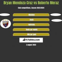 Bryan Mendoza Cruz vs Roberto Meraz h2h player stats