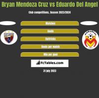 Bryan Mendoza Cruz vs Eduardo Del Angel h2h player stats