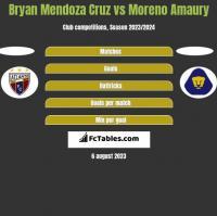 Bryan Mendoza Cruz vs Moreno Amaury h2h player stats