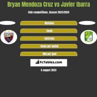 Bryan Mendoza Cruz vs Javier Ibarra h2h player stats