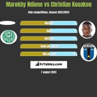 Marokhy Ndione vs Christian Kouakou h2h player stats