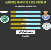 Marokhy Ndione vs Deniz Hummet h2h player stats