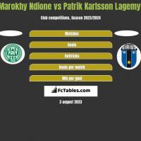 Marokhy Ndione vs Patrik Karlsson Lagemyr h2h player stats