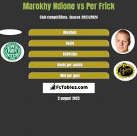 Marokhy Ndione vs Per Frick h2h player stats