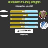 Justin Baas vs Joey Sleegers h2h player stats