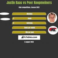 Justin Baas vs Peer Koopmeiners h2h player stats