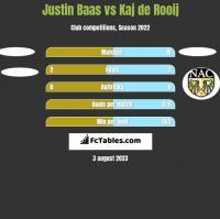 Justin Baas vs Kaj de Rooij h2h player stats