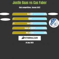 Justin Baas vs Cas Faber h2h player stats
