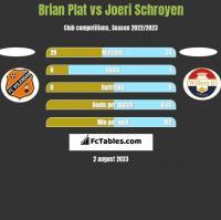 Brian Plat vs Joeri Schroyen h2h player stats