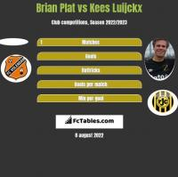Brian Plat vs Kees Luijckx h2h player stats