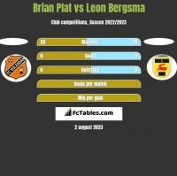 Brian Plat vs Leon Bergsma h2h player stats