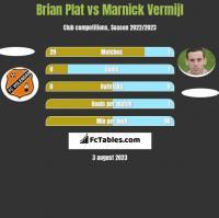 Brian Plat vs Marnick Vermijl h2h player stats