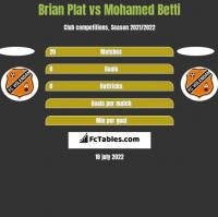Brian Plat vs Mohamed Betti h2h player stats
