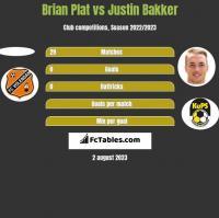 Brian Plat vs Justin Bakker h2h player stats