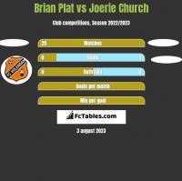 Brian Plat vs Joerie Church h2h player stats