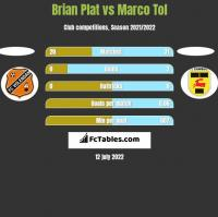 Brian Plat vs Marco Tol h2h player stats