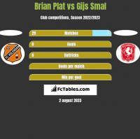 Brian Plat vs Gijs Smal h2h player stats