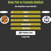 Brian Plat vs Facundo Bonifazi h2h player stats