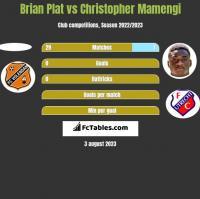 Brian Plat vs Christopher Mamengi h2h player stats