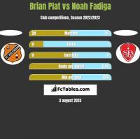 Brian Plat vs Noah Fadiga h2h player stats