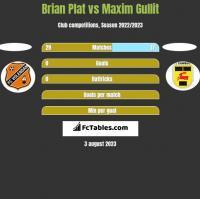 Brian Plat vs Maxim Gullit h2h player stats