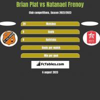 Brian Plat vs Natanael Frenoy h2h player stats