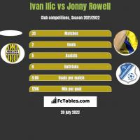 Ivan Ilic vs Jonny Rowell h2h player stats