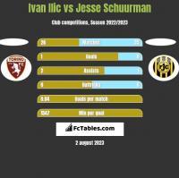 Ivan Ilic vs Jesse Schuurman h2h player stats