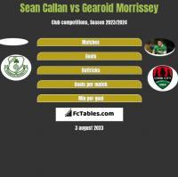 Sean Callan vs Gearoid Morrissey h2h player stats