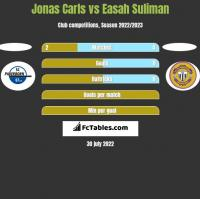 Jonas Carls vs Easah Suliman h2h player stats