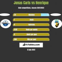Jonas Carls vs Henrique h2h player stats