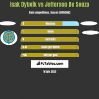 Isak Dybvik vs Jefferson De Souza h2h player stats