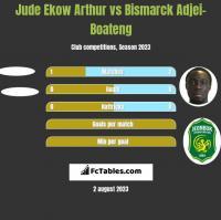Jude Ekow Arthur vs Bismarck Adjei-Boateng h2h player stats