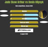 Jude Ekow Arthur vs Danies Olijnyk h2h player stats