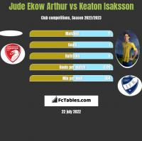 Jude Ekow Arthur vs Keaton Isaksson h2h player stats