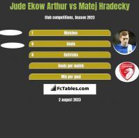 Jude Ekow Arthur vs Matej Hradecky h2h player stats