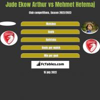 Jude Ekow Arthur vs Mehmet Hetemaj h2h player stats