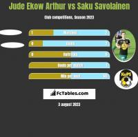 Jude Ekow Arthur vs Saku Savolainen h2h player stats