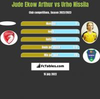 Jude Ekow Arthur vs Urho Nissila h2h player stats