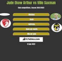 Jude Ekow Arthur vs Ville Saxman h2h player stats